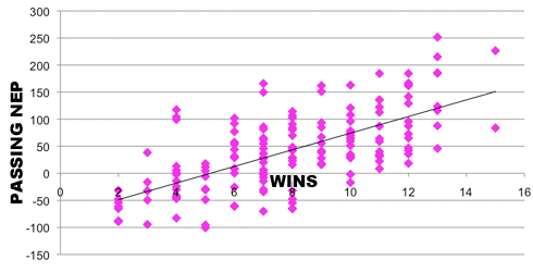 Passing NEP vs. Wins