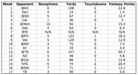 Julio_Jones_WeeklyNumbers